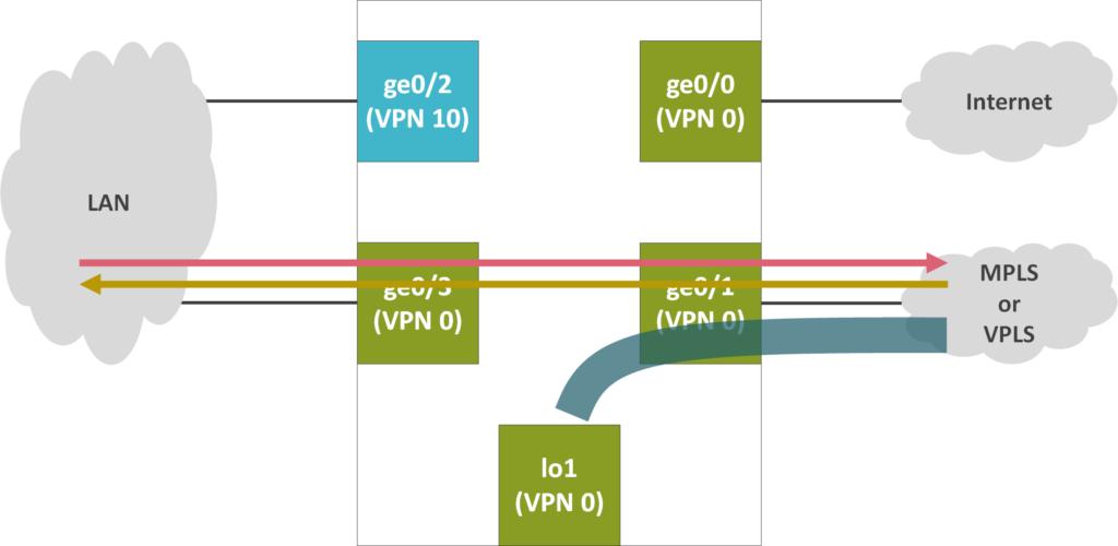 Viptela 閉域網に存在するレガシー拠点との接続 | ゆるふわねっとわーく
